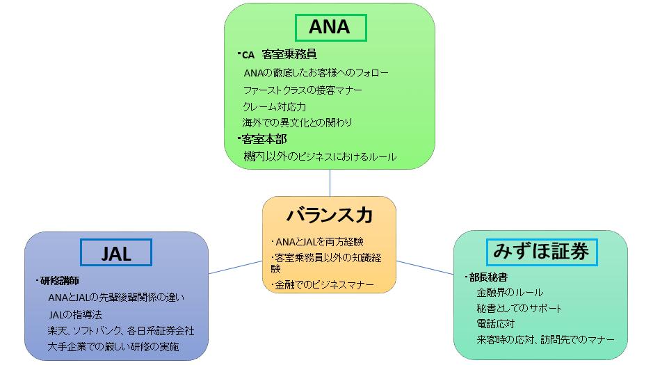 ANA&JAL&みずほ証券のバランスから生まれるビジネスマナー研修