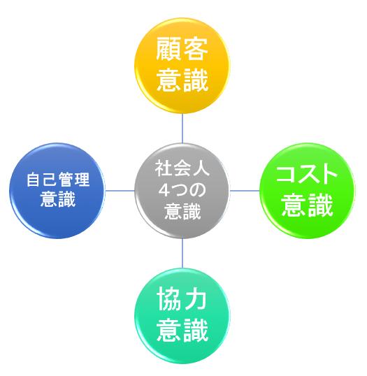 社会人4つの意識の図