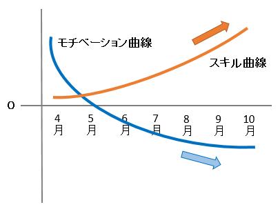 モチベーション曲線とスキル曲線のグラフ